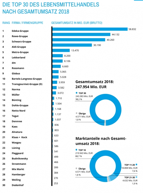 Top 30 des Lebensmittelhandels (Quelle: Nielsen)